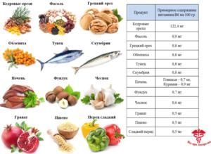 Витамины. Основные пищевые источники витаминов. В каких продуктах содержатся витамины