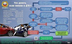 Что делать когда попал в аварию