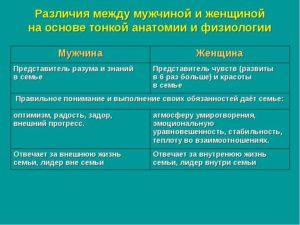 Разница между мужчиной и женщиной психология