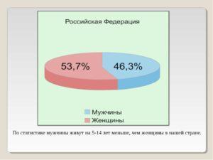 Статистика измен мужчин и женщин