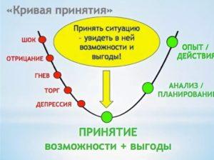Психологические этапы расставания