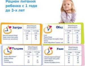 меню ребенка 1 год